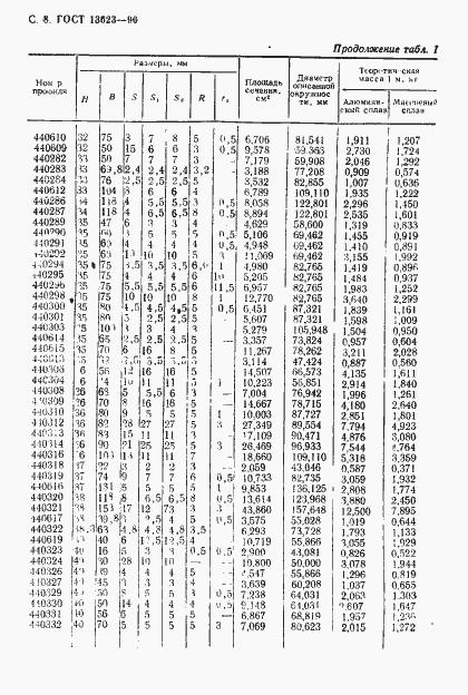 ГОСТ 13623-90. Страница 11