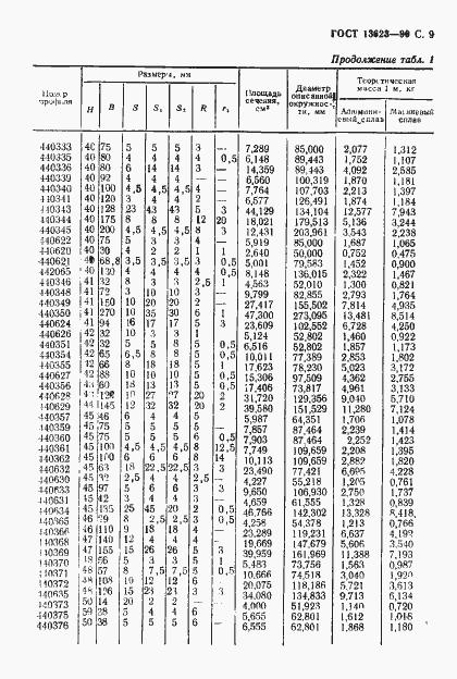 ГОСТ 13623-90. Страница 12