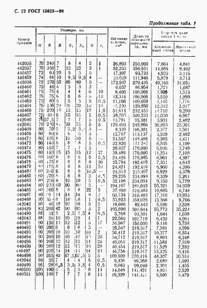 ГОСТ 13623-90. Страница 15
