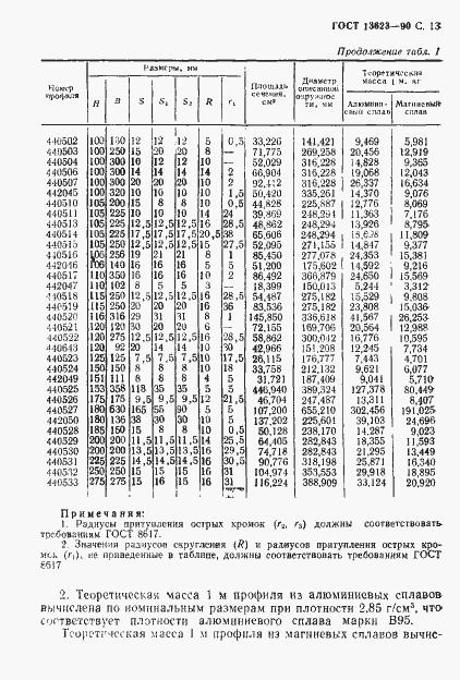 ГОСТ 13623-90. Страница 16
