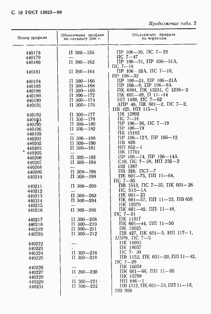 ГОСТ 13623-90. Страница 21