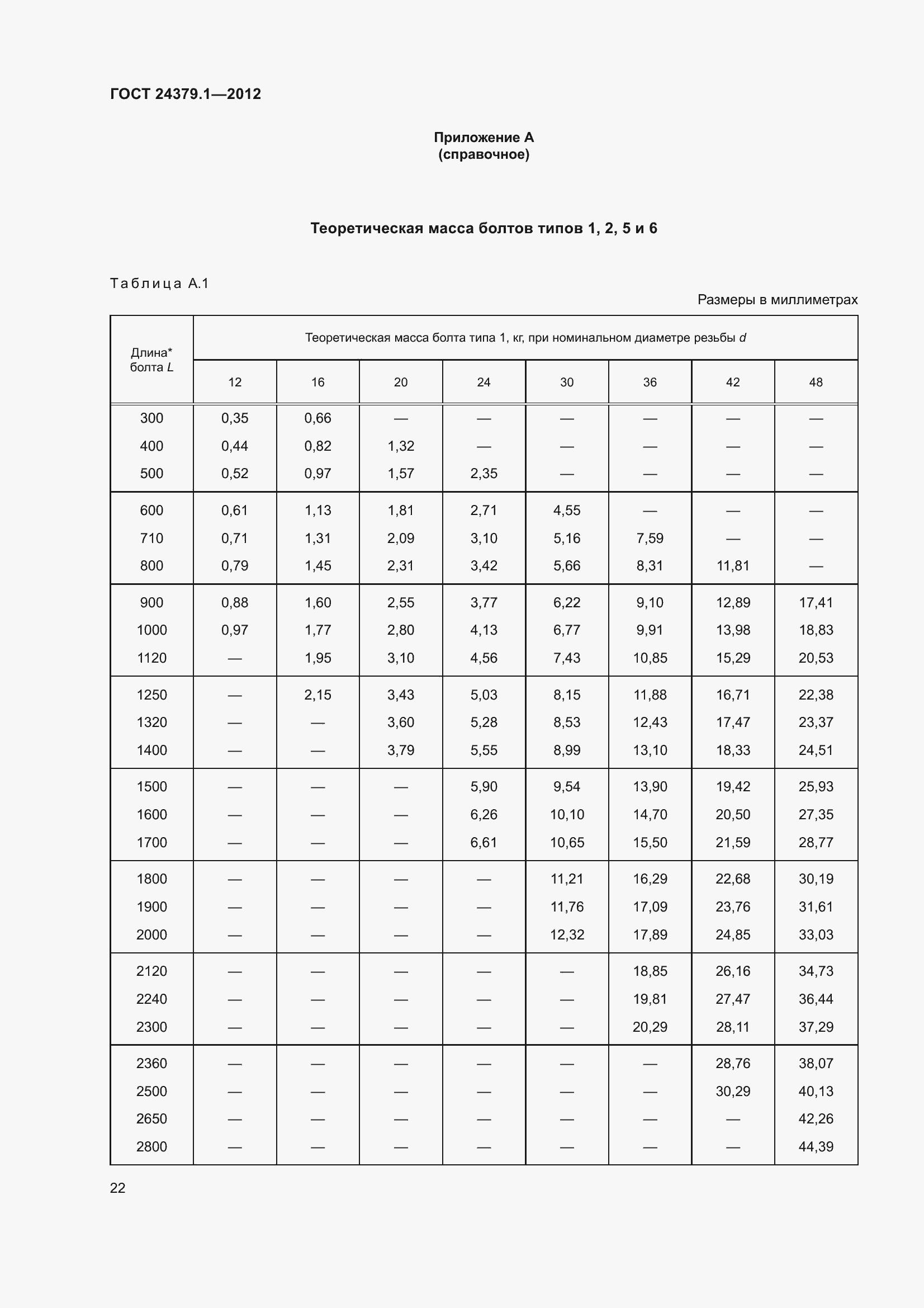ГОСТ 24379.1-2012. Страница 28