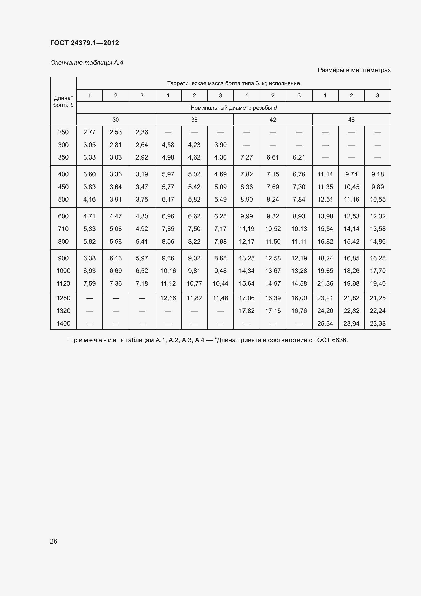 ГОСТ 24379.1-2012. Страница 32