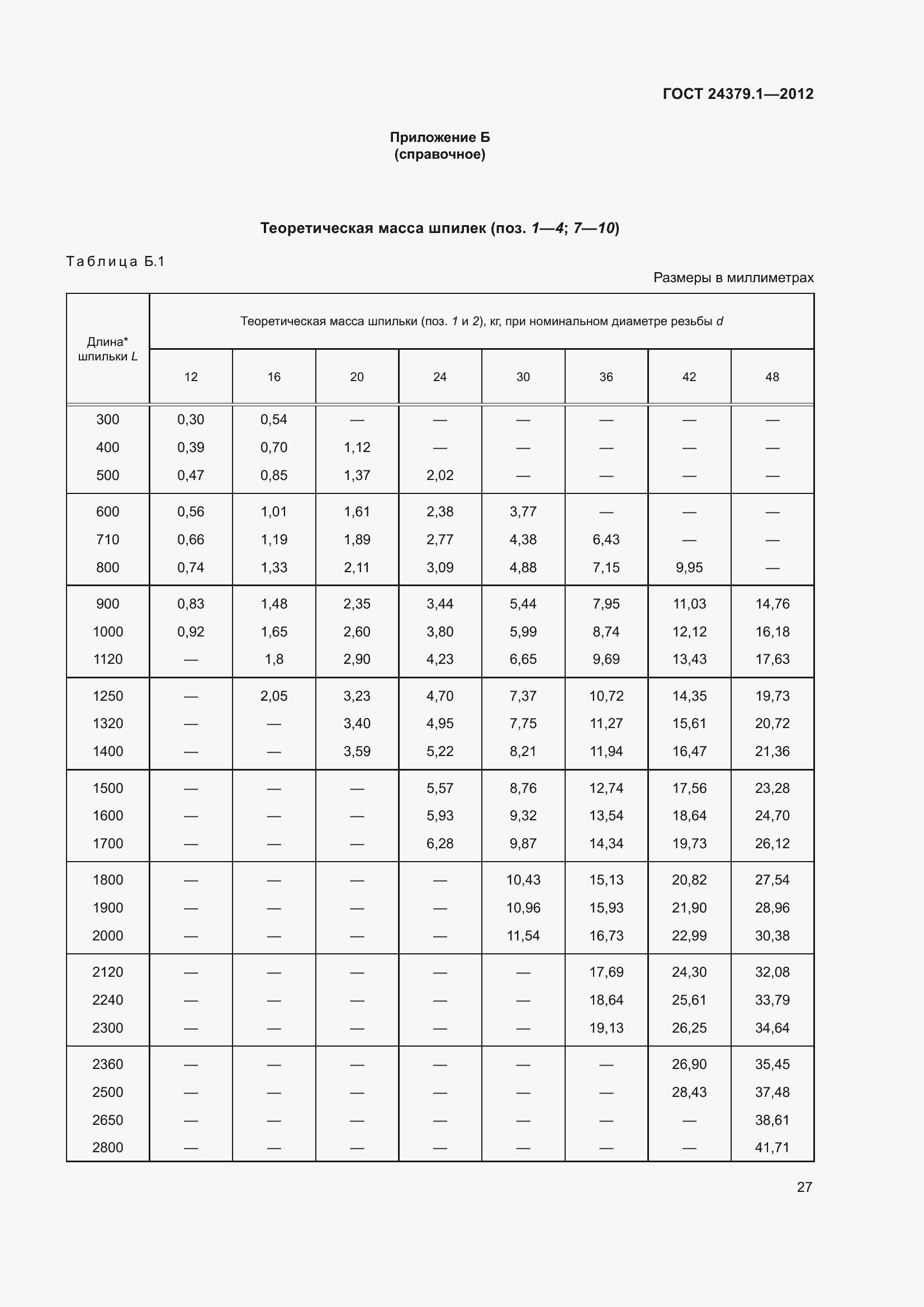ГОСТ 24379.1-2012. Страница 33