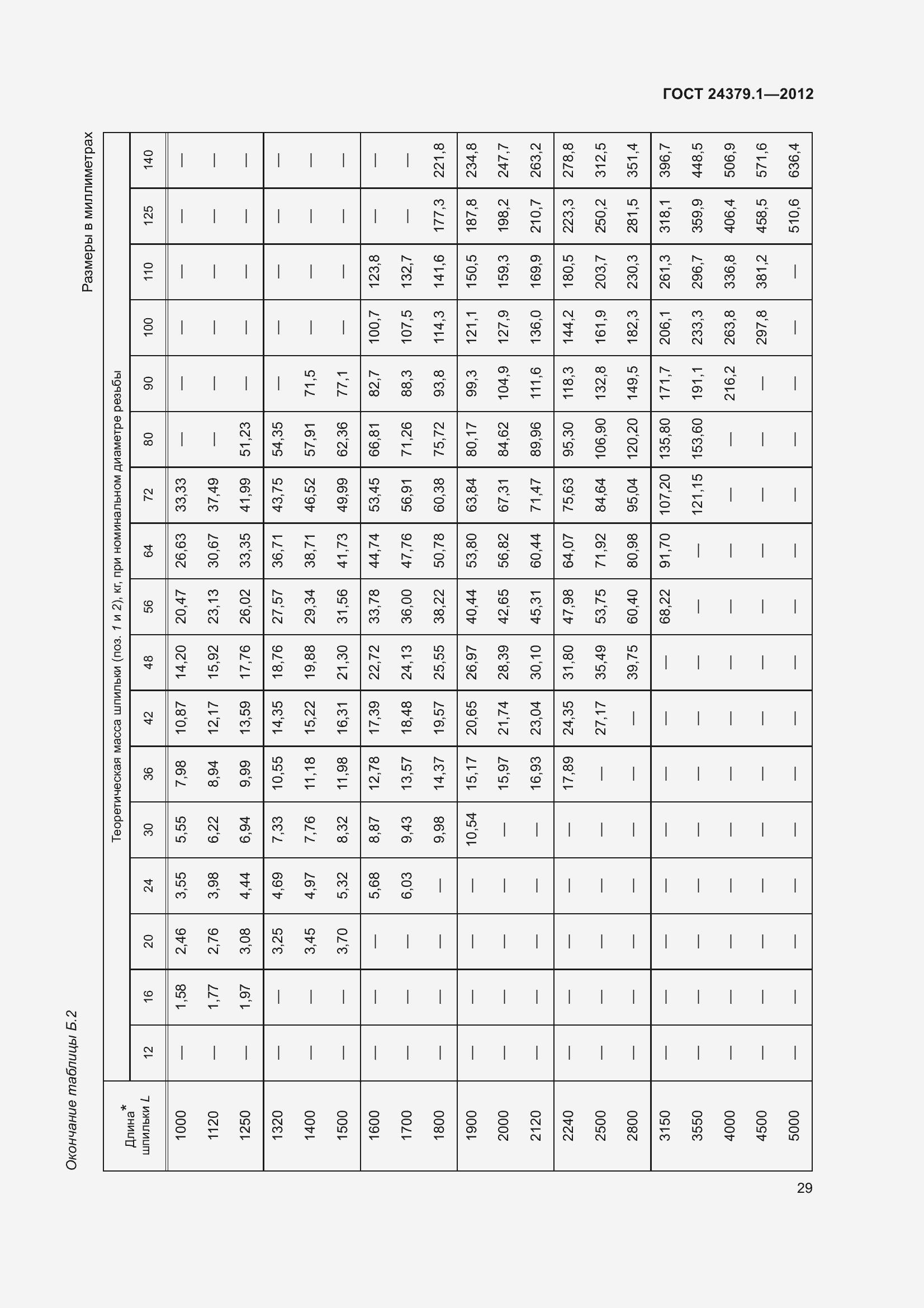 ГОСТ 24379.1-2012. Страница 35