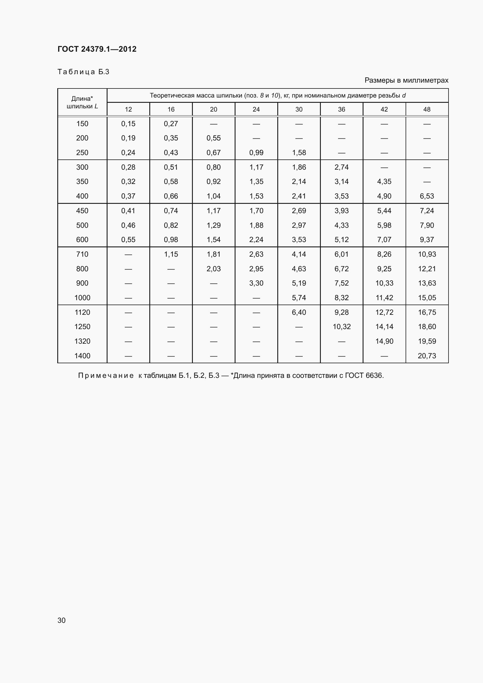 ГОСТ 24379.1-2012. Страница 36