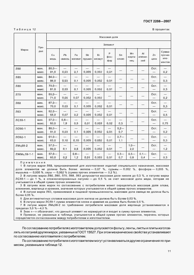 ГОСТ 2208-2007. Страница 15