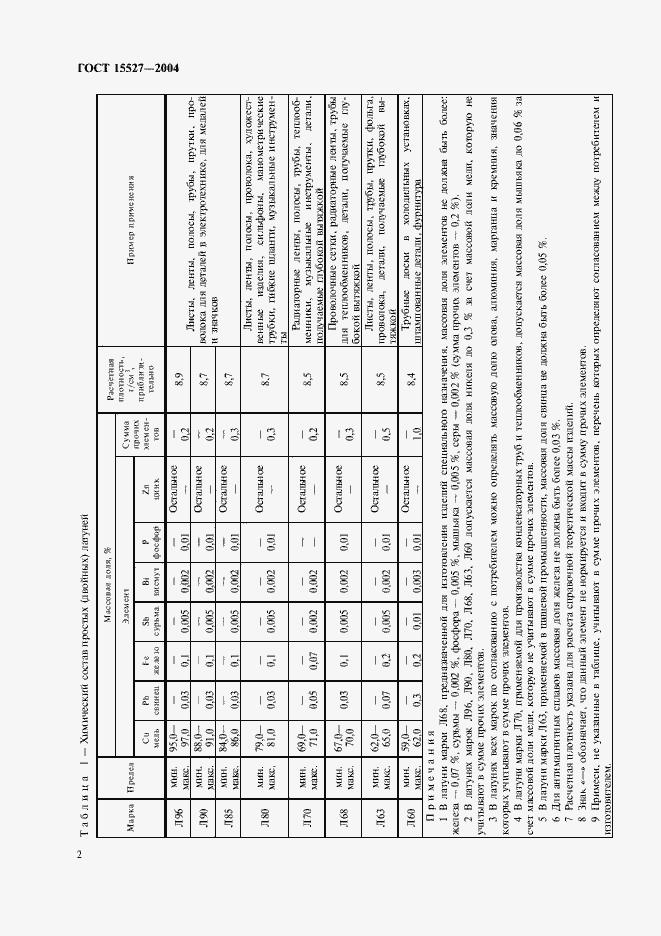 ГОСТ 15527-2004. Страница 5