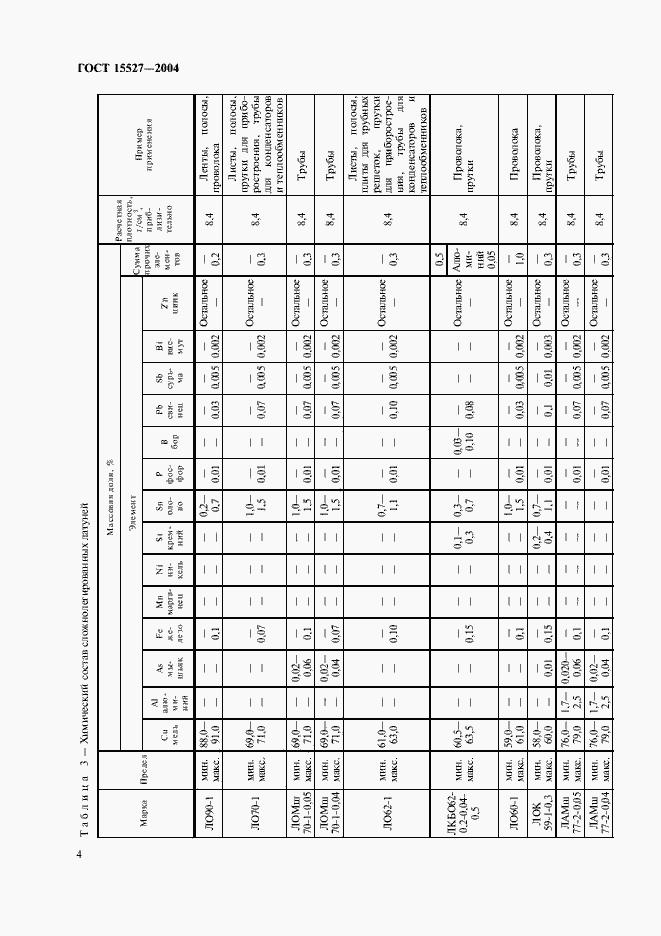 ГОСТ 15527-2004. Страница 7