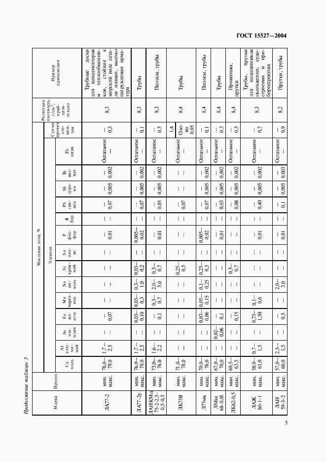 ГОСТ 15527-2004. Страница 8