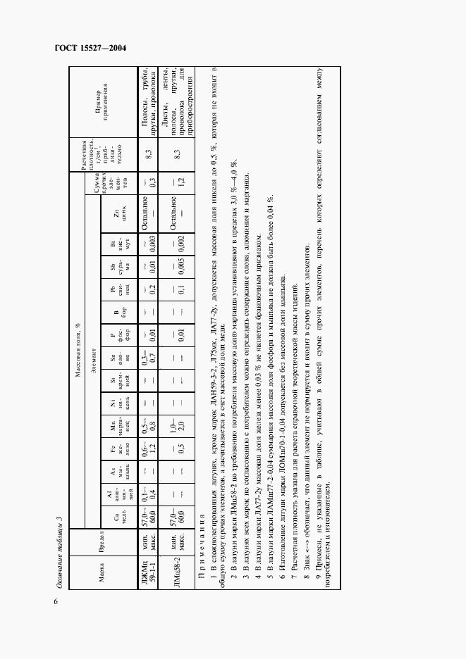 ГОСТ 15527-2004. Страница 9