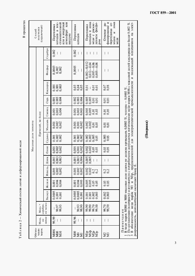 ГОСТ 859-2001. Страница 6