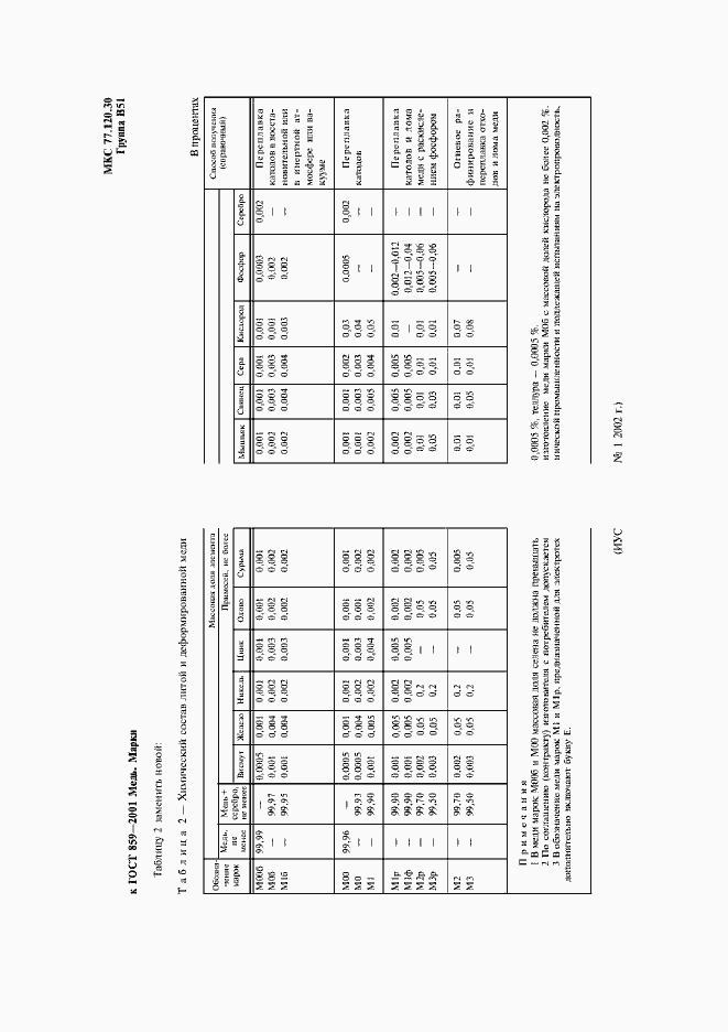 Поправка к ГОСТ 859-2001
