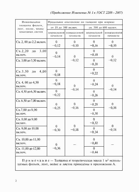 Изменение №1 к ГОСТ 2208-2007