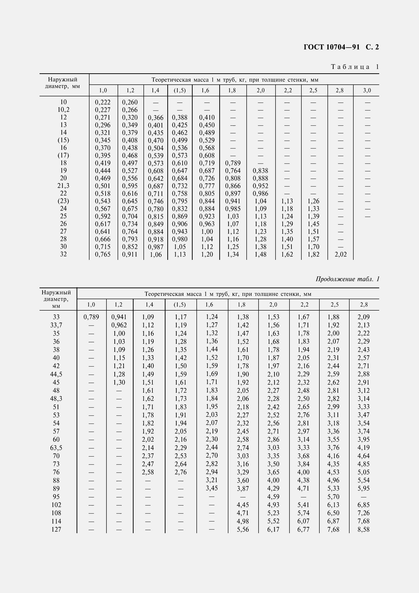 область применения труб гост 10704 91