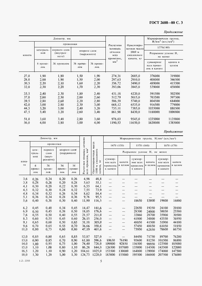 ГОСТ 2688-80. Страница 5