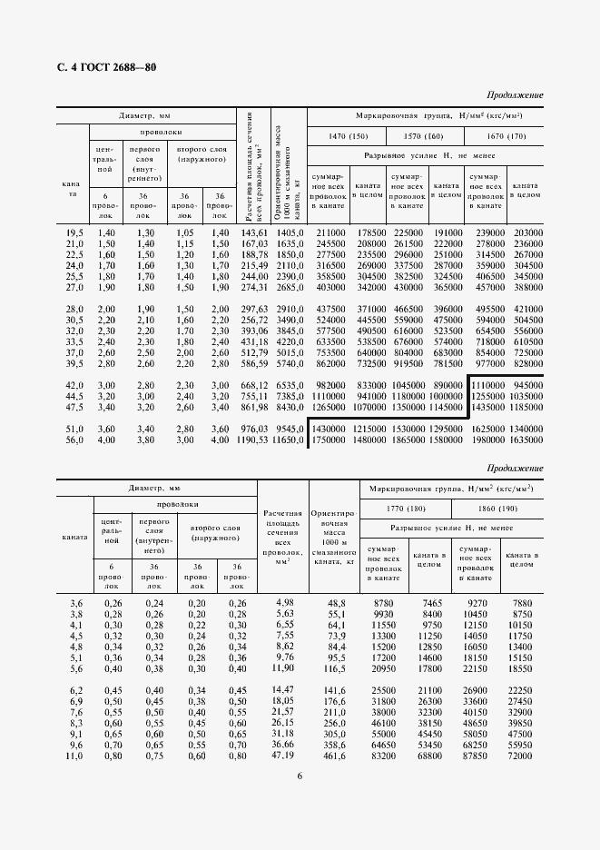 ГОСТ 2688-80. Страница 6