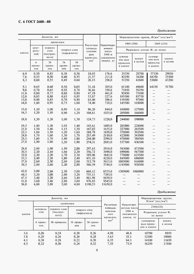 ГОСТ 2688-80. Страница 8