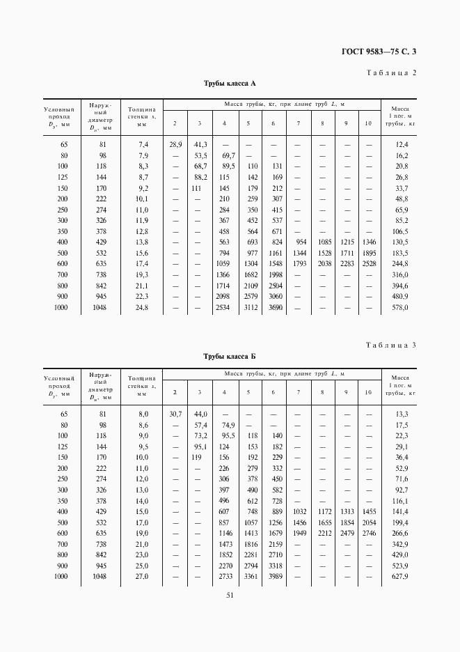 Гост 9583 75 трубы чугунные напорные изготовленные методами центробежного полунепрерывного литья