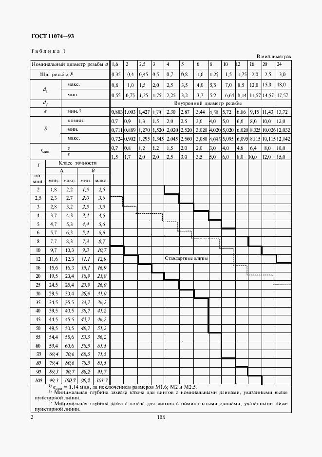 ГОСТ 11074-93. Страница 4