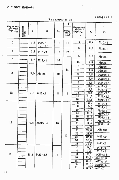 ÐÐСТ 13965-74. Ð¡ÑÑаниÑа 2