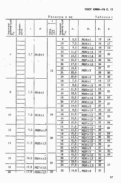 ÐÐСТ 13965-74. Ð¡ÑÑаниÑа 13
