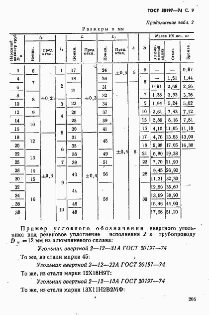 ГОСТ 20197-74. Страница 9