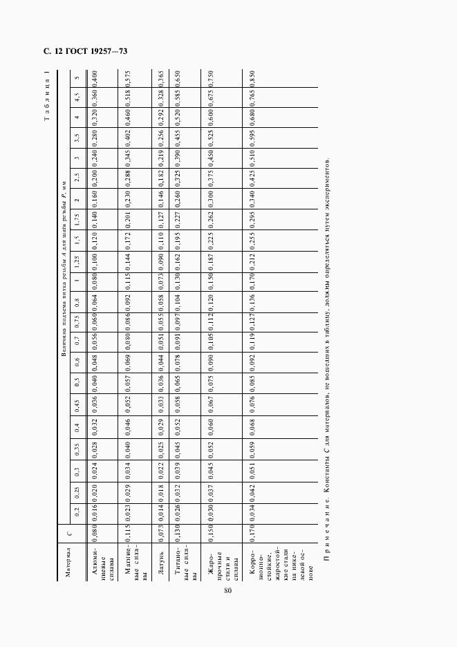 ГОСТ 19257-73. Страница 12