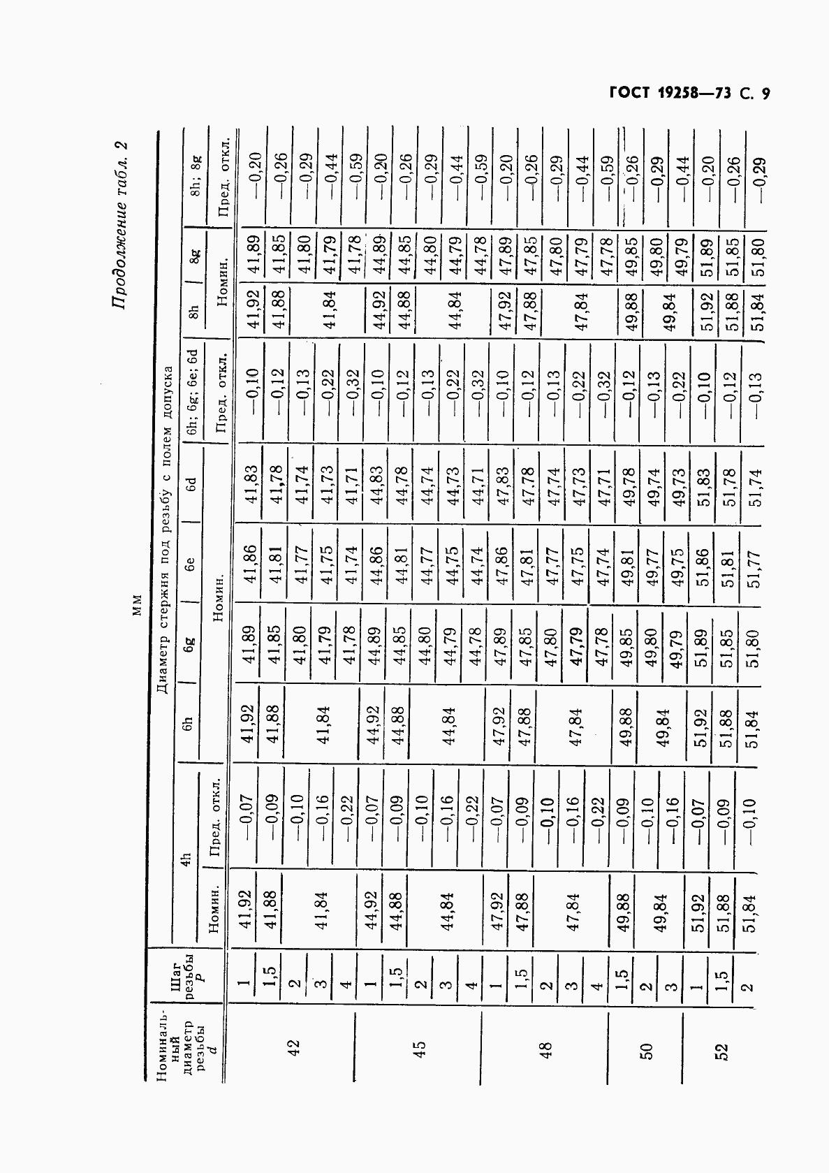 ГОСТ 19258-73. Страница 11