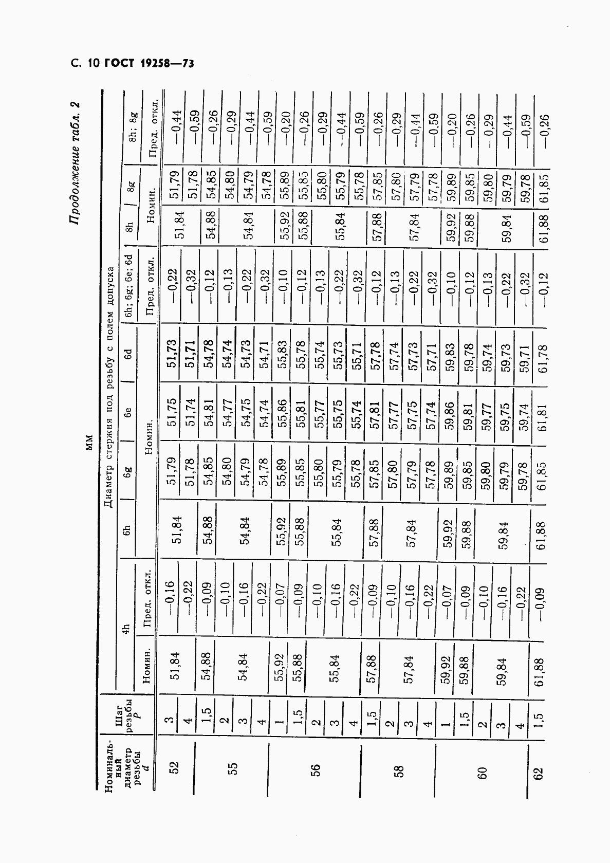 ГОСТ 19258-73. Страница 12