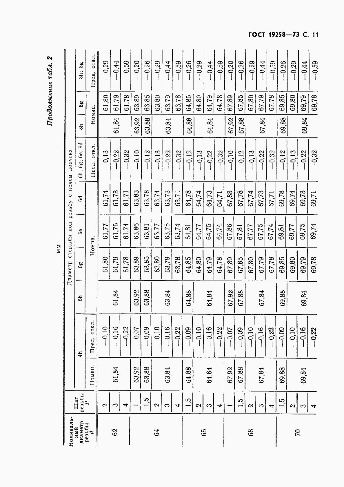 ГОСТ 19258-73. Страница 13