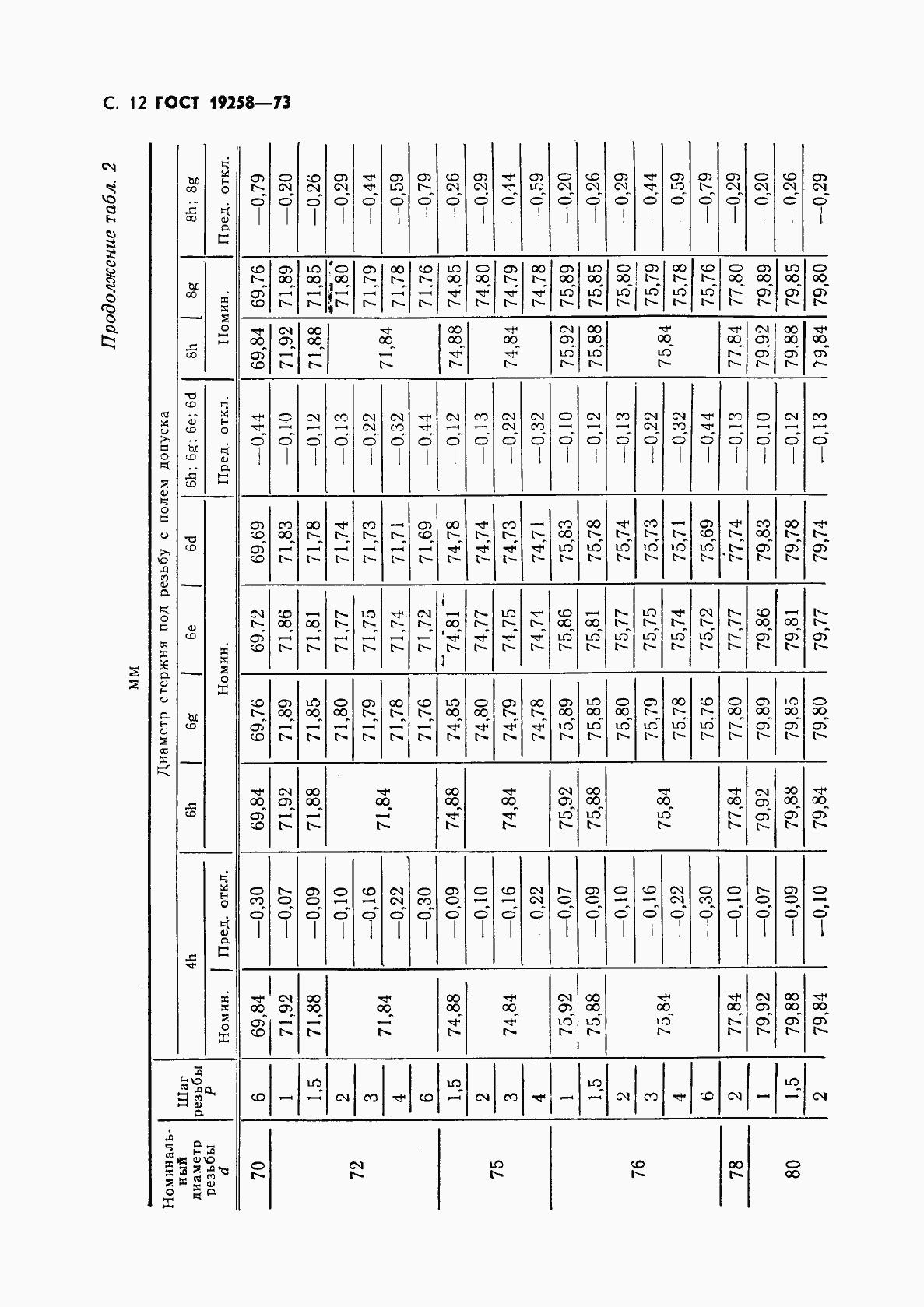 ГОСТ 19258-73. Страница 14