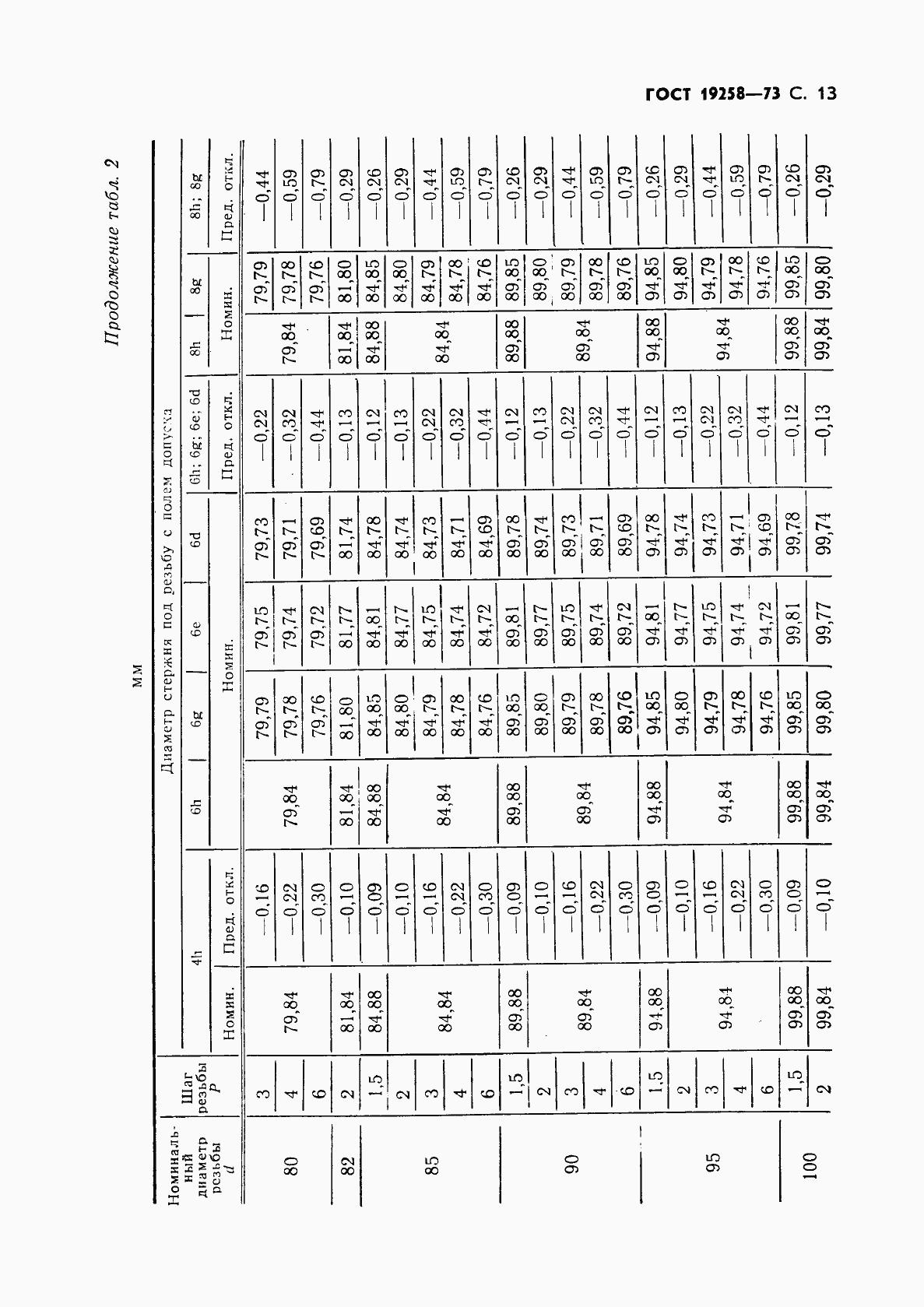 ГОСТ 19258-73. Страница 15