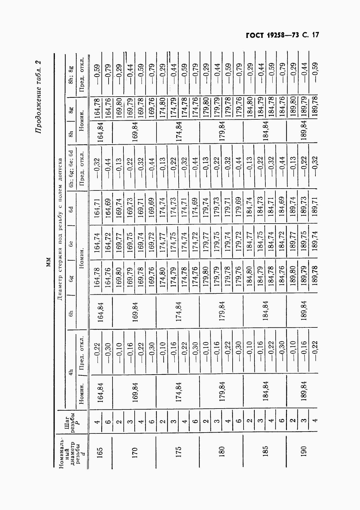 ГОСТ 19258-73. Страница 19