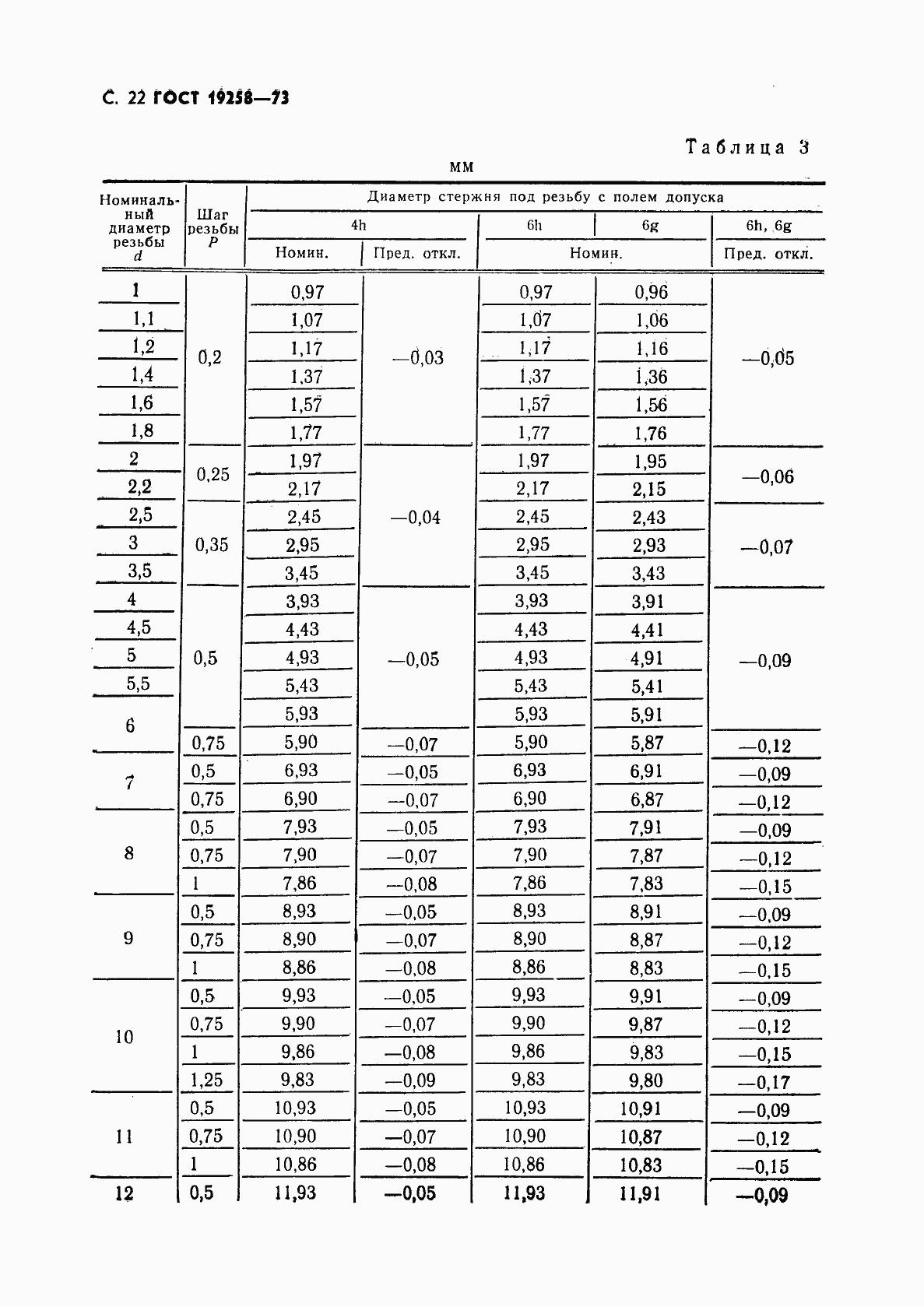ГОСТ 19258-73. Страница 24