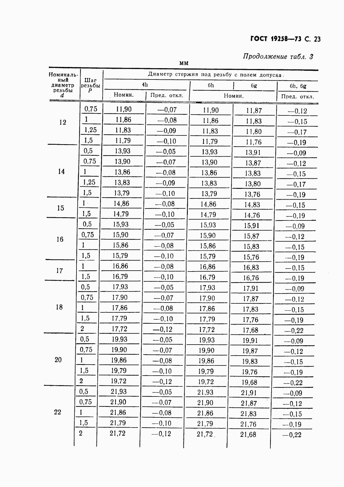 ГОСТ 19258-73. Страница 25