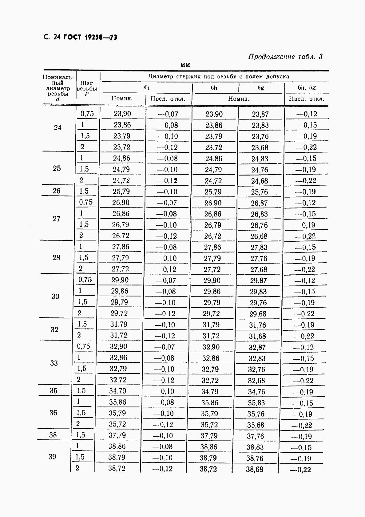ГОСТ 19258-73. Страница 26