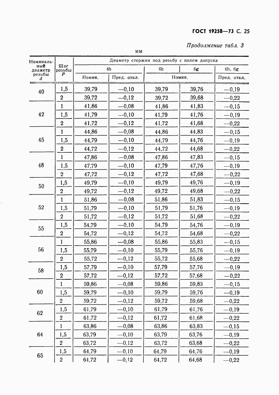 ГОСТ 19258-73. Страница 27