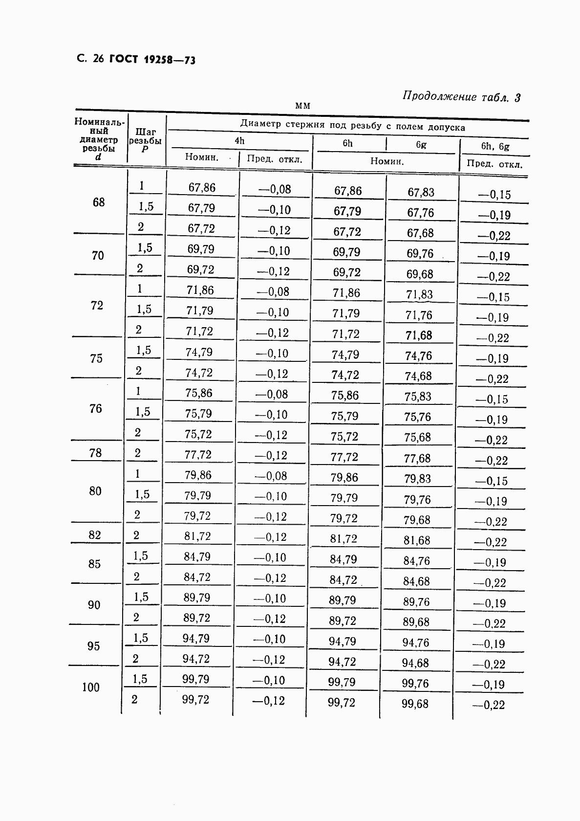 ГОСТ 19258-73. Страница 28