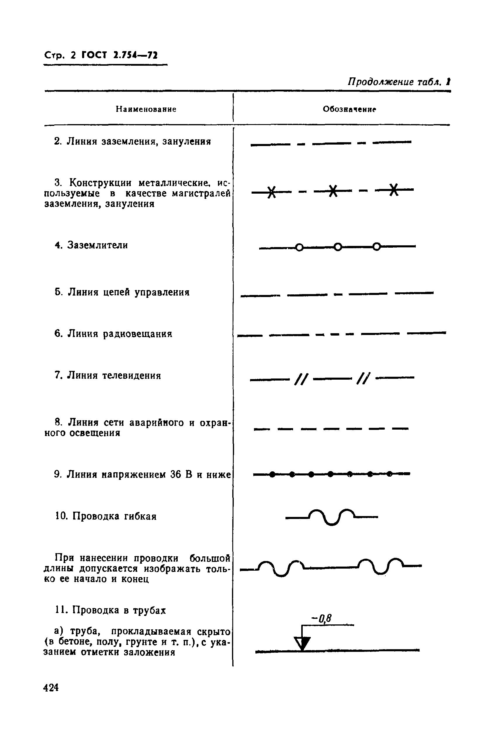 Гост 2. 754-72. Единая система конструкторской документации.