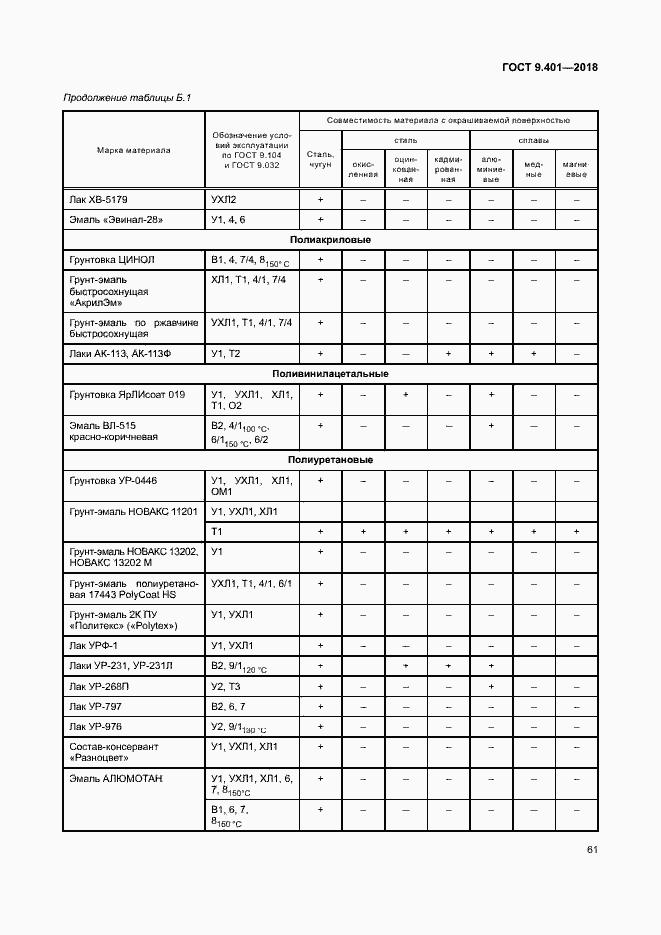 Лак ур-231, цена в перми от компании пкф арсенал кама.